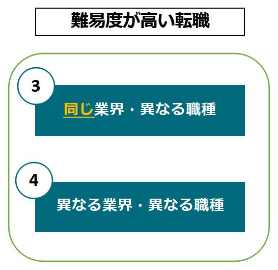 【図解】難易度が高い転職