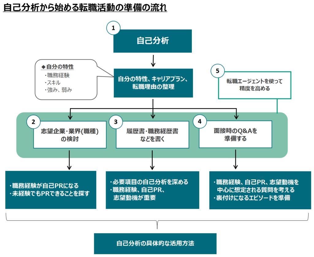 【図解】自己分析から始める転職活動の準備の流れ
