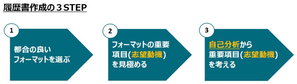 【図解】履歴書作成の3STEP