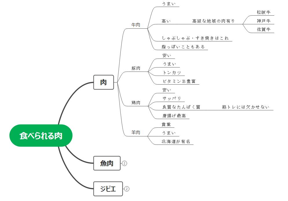 【図解】マインドマップの参考例