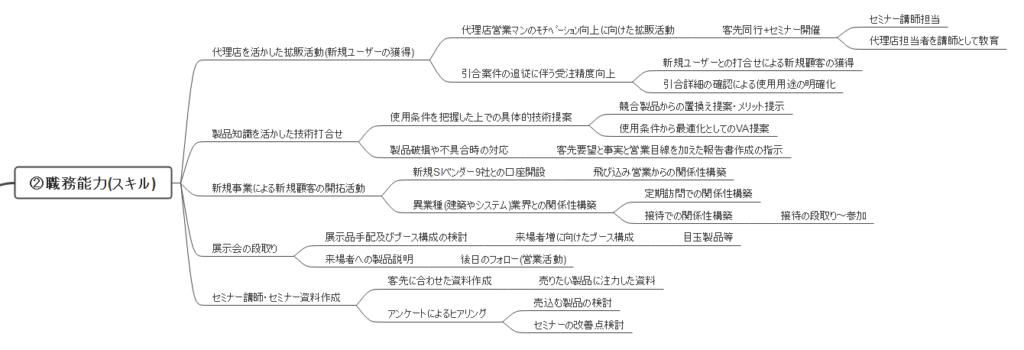 【図解】職務能力(スキル)